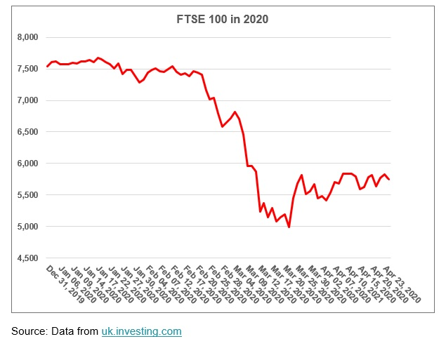 FTSE Performance at the start of 2020